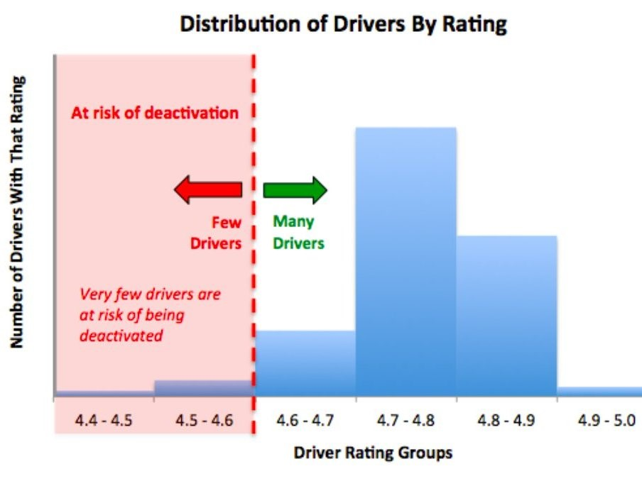 Distribution of drivers by rating and self-assessment chart to the drivers from Uber app
